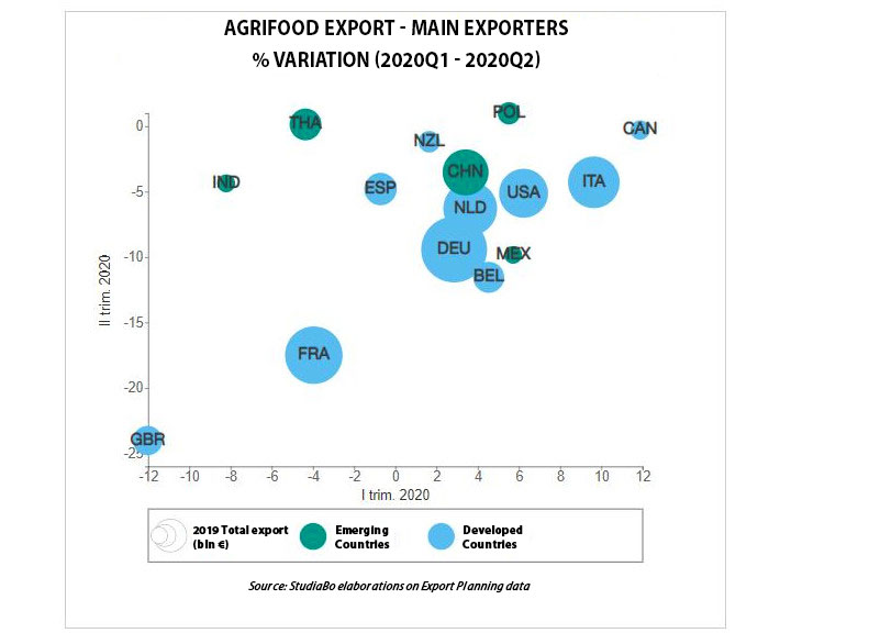 export agroalimentare italiano
