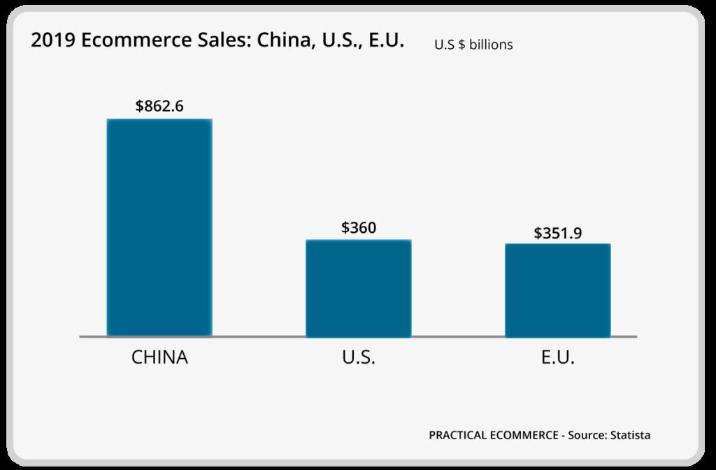 E-commerce Cina